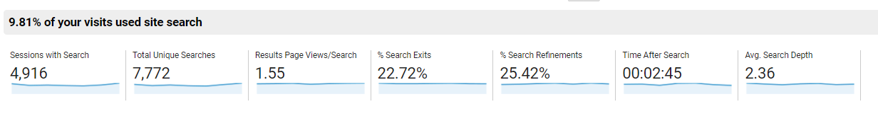 Site search overview in Google Analytics