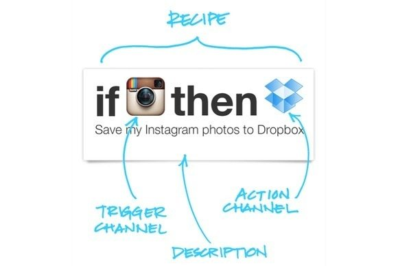 IFTTT Digital Marketing Automation