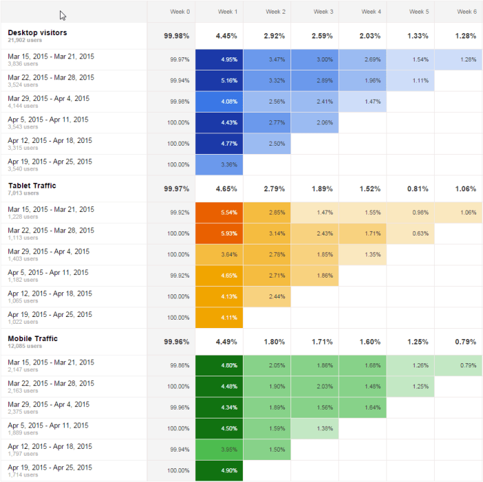 cohort analysis for mobile and tablet