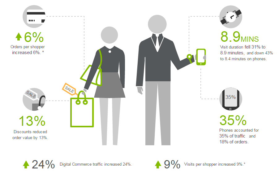 Ecommerce insight infographic