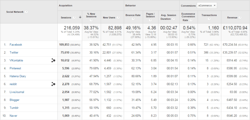 Social channels table in Google Analytics