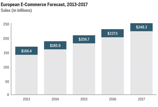 European E-Commerce Forecast, 2013-2017